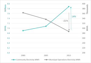 City vs. Communitywide GHG emissions